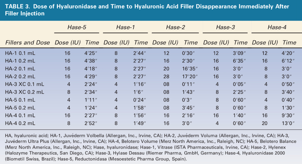 Durability, Behavior, and Tolerability of 5 Hyaluronidase Products -- Dose of Hyrulonidase -- Table 3