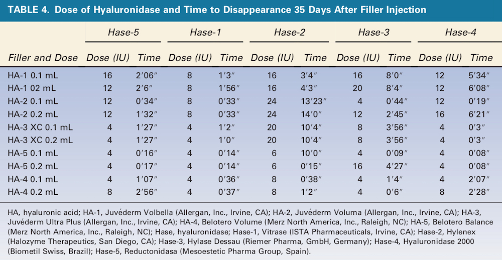 Durability, Behavior, and Tolerability of 5 Hyaluronidase Products -- Dose of Hyrulonidase -- Table 4