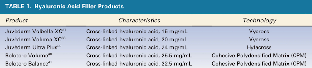 Durability, Behavior, and Tolerability of 5 Hyaluronidase Products - - Hyaluronic Acid Filler Products