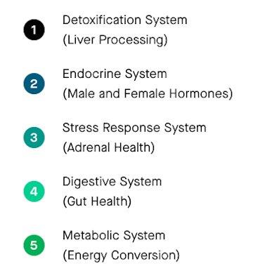 nutrafol detox