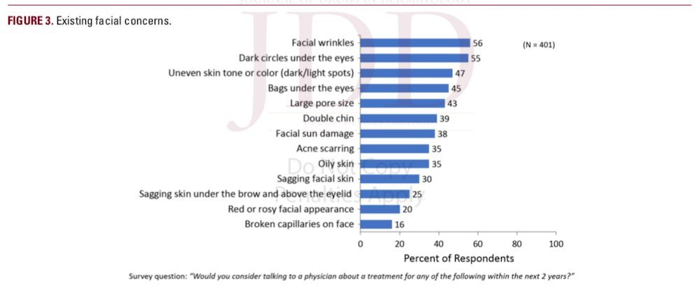understanding the female hispanic and latino american facial aesthetic patient header figure 3